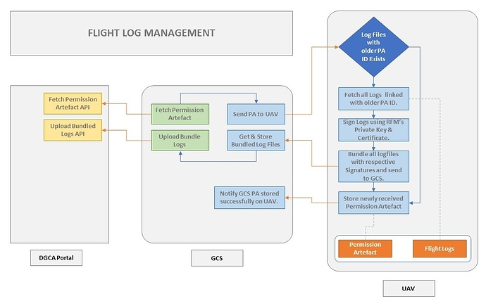 FlightLogManagement